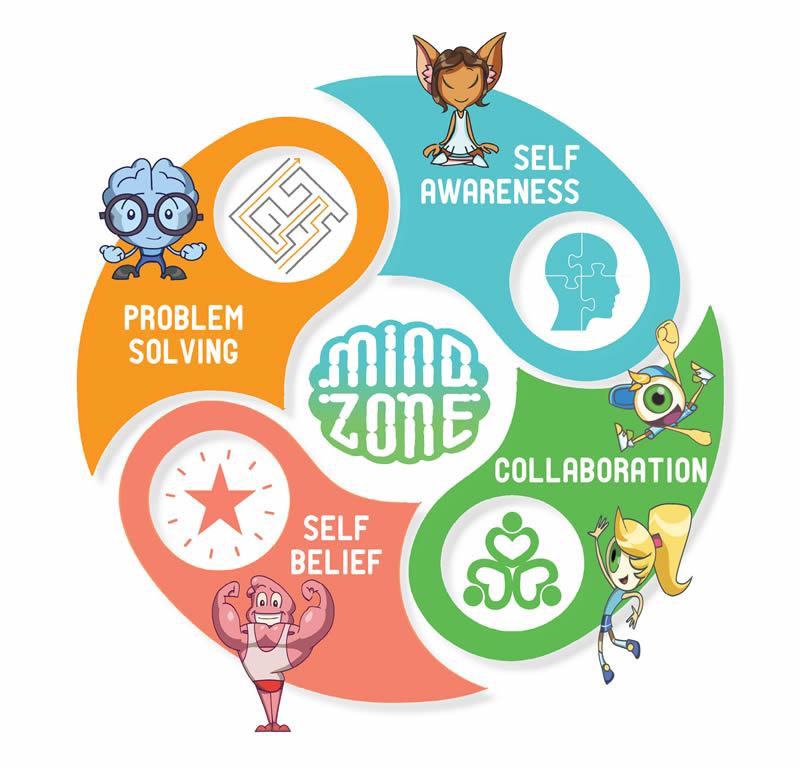 Problem Solving, Self Awareness, Collaboration, Self Belief